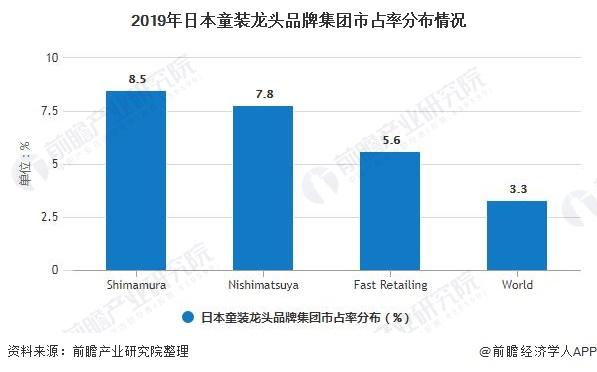 2019年日本童装龙头品牌集团市占率分布情况