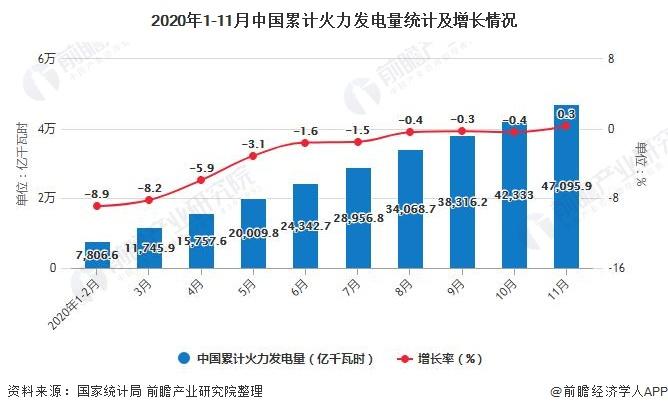 2020年1-11月中国累计火力发电量统计及增长情况