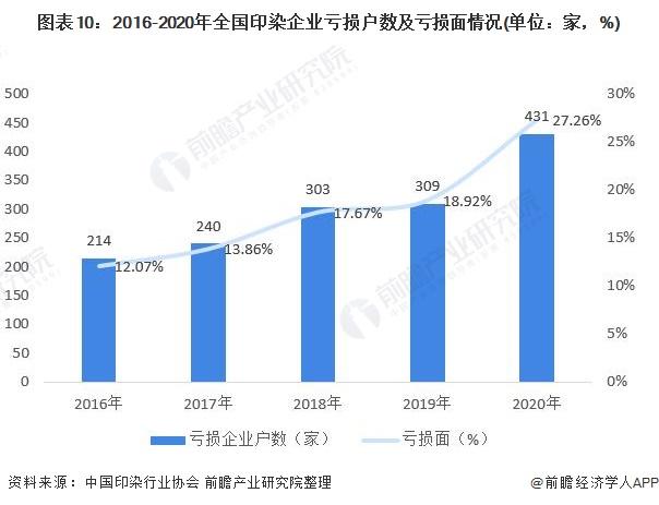 图表10:2016-2020年全国印染企业亏损户数及亏损面情况(单位:家,%)
