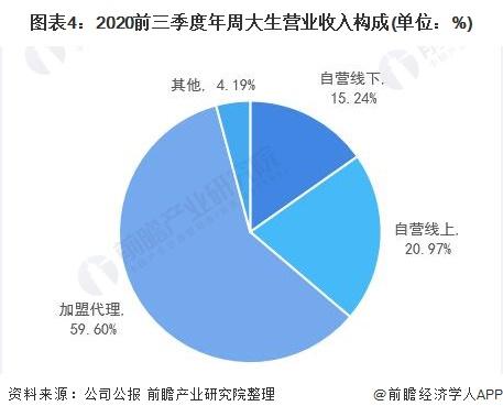 图表4:2020前三季度年周大生营业收入构成(单位:%)