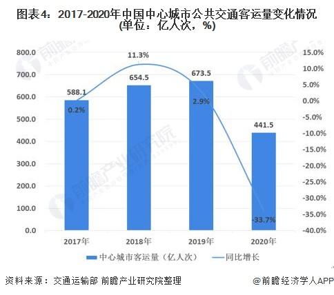 图表4:2017-2020年中国中心城市公共交通客运量变化情况(单位:亿人次,%)