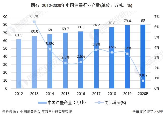 图4:2012-2020年中国油墨行业产量(单位:万吨,%)
