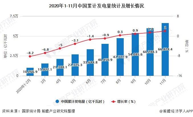 2020年1-11月中国累计发电量统计及增长情况