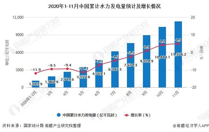2020年1-11月中国累计水力发电量统计及增长情况
