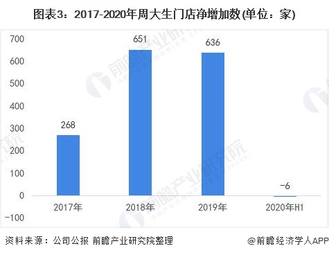 图表3:2017-2020年周大生门店净增加数(单位:家)