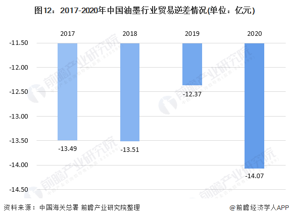 图12:2017-2020年中国油墨行业贸易逆差情况(单位:亿元)