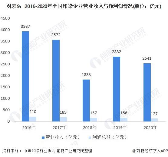 图表9:2016-2020年全国印染企业营业收入与净利润情况(单位:亿元)