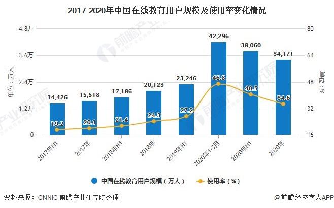 2017-2020年中国在线教育用户规模及使用率变化情况