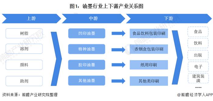 图1:油墨行业上下游产业关系图