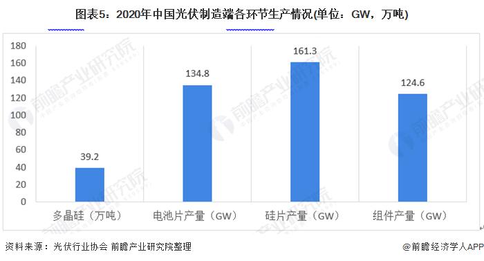 图表5:2020年中国光伏制造端各环节生产情况(单位:GW,万吨)