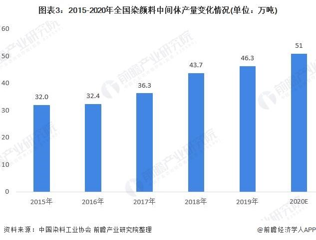 图表3:2015-2020年全国染颜料中间体产量变化情况(单位:万吨)