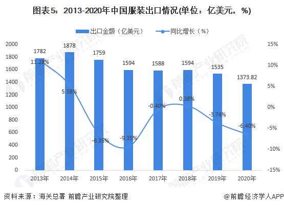 图表5:2013-2020年中国服装出口情况(单位:亿美元,%)
