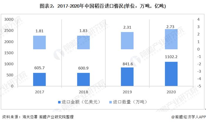 图表2:2017-2020年中国稻谷进口情况(单位:万吨,亿吨)