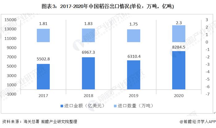 图表3:2017-2020年中国稻谷出口情况(单位:万吨,亿吨)