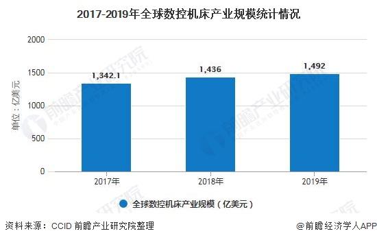 2017-2019年全球数控机床产业规模统计情况