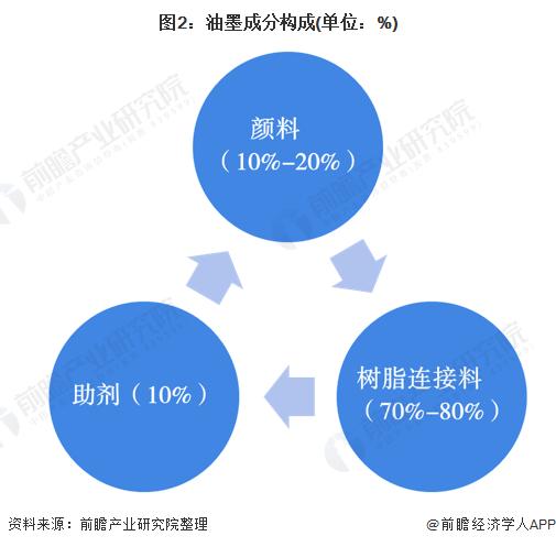 图2:油墨成分构成(单位:%)