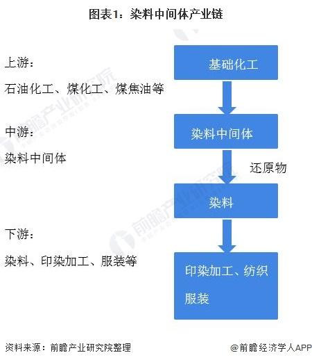 图表1:染料中间体产业链