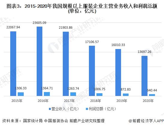 图表3:2015-2020年我国规模以上服装企业主营业务收入和利润总额(单位:亿元)