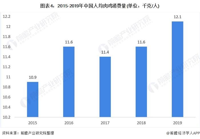 图表4:2015-2019年中国人均肉鸡消费量(单位:千克/人)