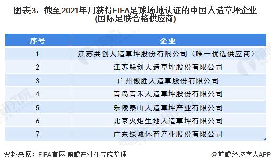 图表3:截至2021年月获得FIFA足球场地认证的中国人造草坪企业(国际足联合格供应商)