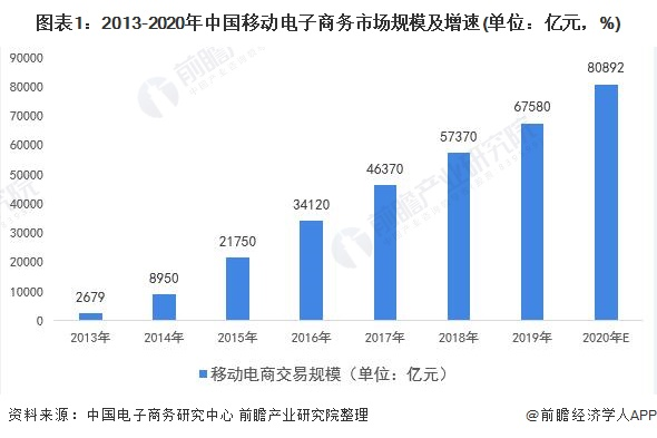 图表1:2013-2020年中国移动电子商务市场规模及增速(单位:亿元,%)