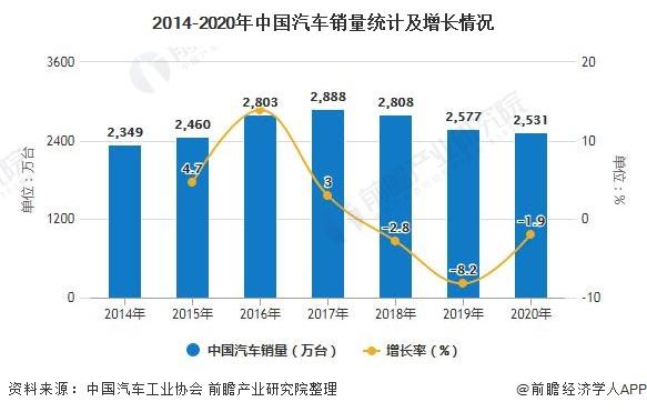 2014-2020年中国汽车销量统计及增长情况