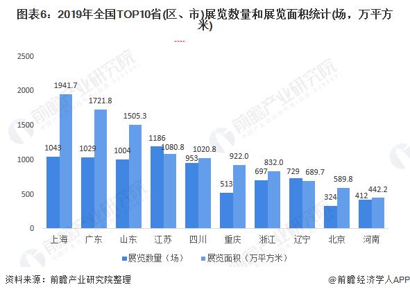 图表6:2019年全国TOP10省(区、市)展览数量和展览面积统计(场,万平方米)