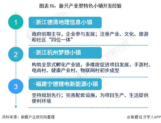图表15:新兴产业型特色小镇开发经验