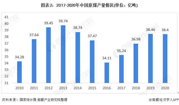 图表2:2017-2020年中国原煤产量情况(单位:亿吨)