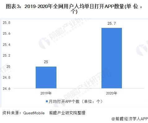 图表3:2019-2020年全网用户人均单日打开APP数量(单位:个)