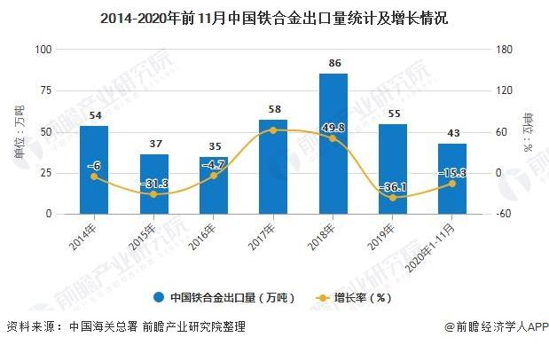 2014-2020年前11月中国铁合金出口量统计及增长情况