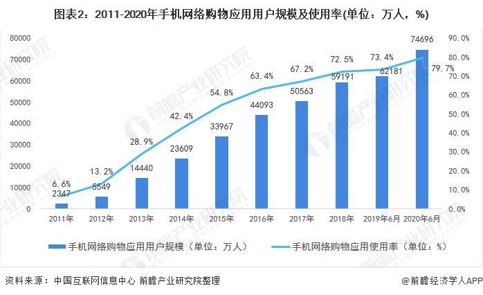 图表2:2011-2020年手机网络购物应用用户规模及使用率(单位:万人,%)