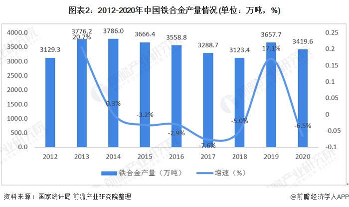 图表2:2012-2020年中国铁合金产量情况(单位:万吨,%)