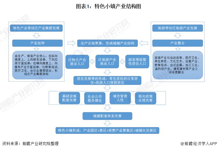 图表1:特色小镇产业结构图