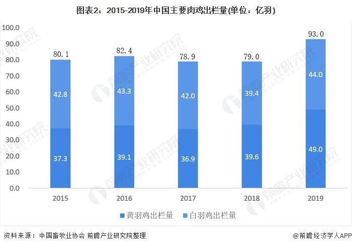 图表2:2015-2019年中国主要肉鸡出栏量(单位:亿羽)