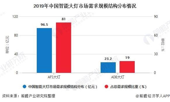 2019年中国智能大灯市场需求规模结构分布情况
