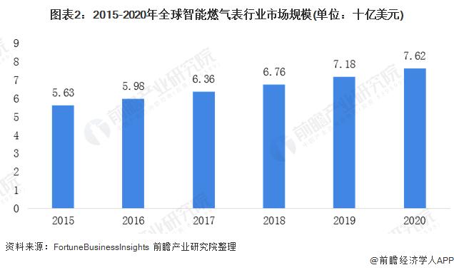 图表2:2015-2020年全球智能燃气表行业市场规模(单位:十亿美元)