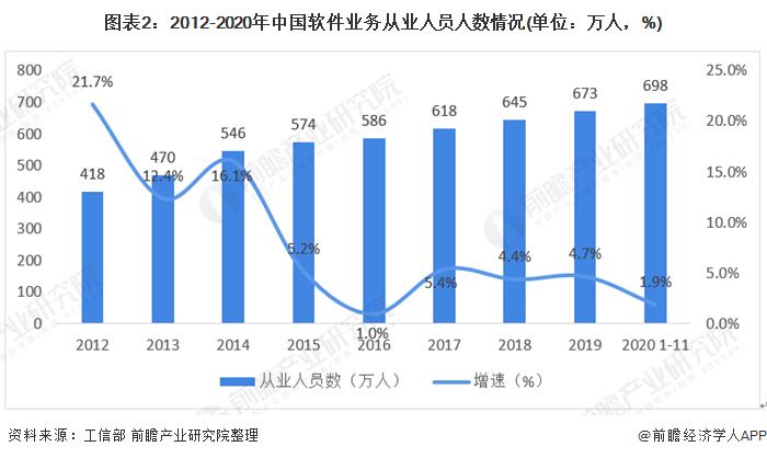 图表2:2012-2020年中国软件业务从业人员人数情况(单位:万人,%)