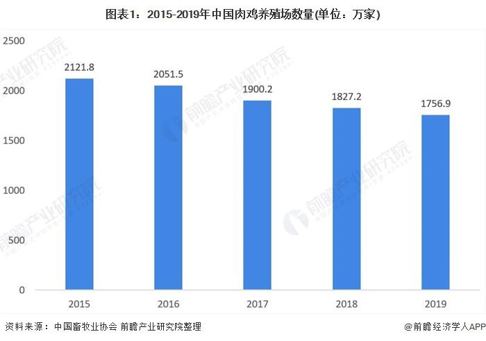 图表1:2015-2019年中国肉鸡养殖场数量(单位:万家)