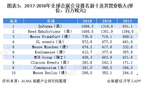 图表3:2017-2019年全球会展公司排名前十及其营业收入(单位:百万欧元)