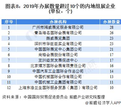 图表8:2019年办展数量超过10个的内地组展企业(单位:个)