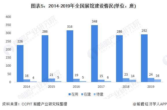 图表5:2014-2019年全国展馆建设情况(单位:座)