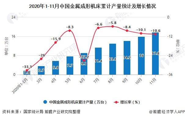 2020年1-11月中国金属成形机床累计产量统计及增长情况