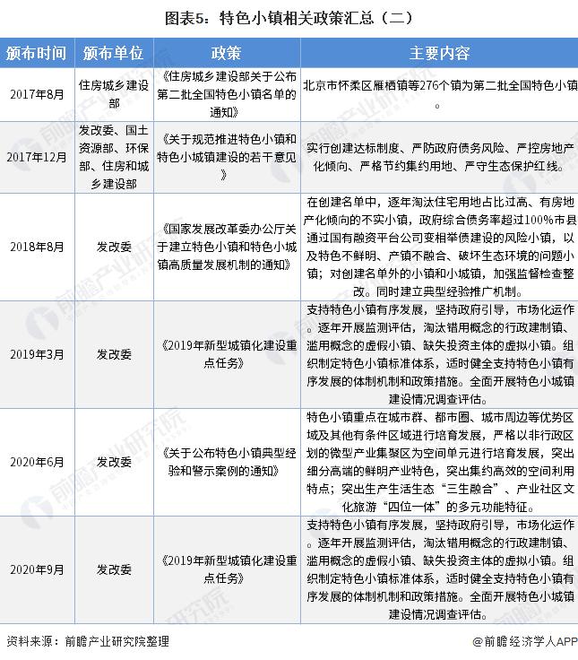 图表5:特色小镇相关政策汇总(二)