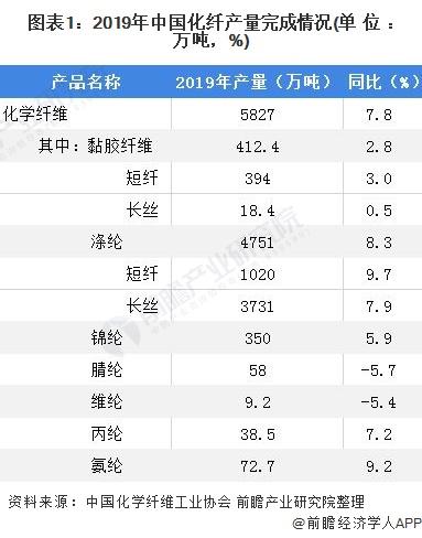 图表1:2019年中国化纤产量完成情况(单位:万吨,%)
