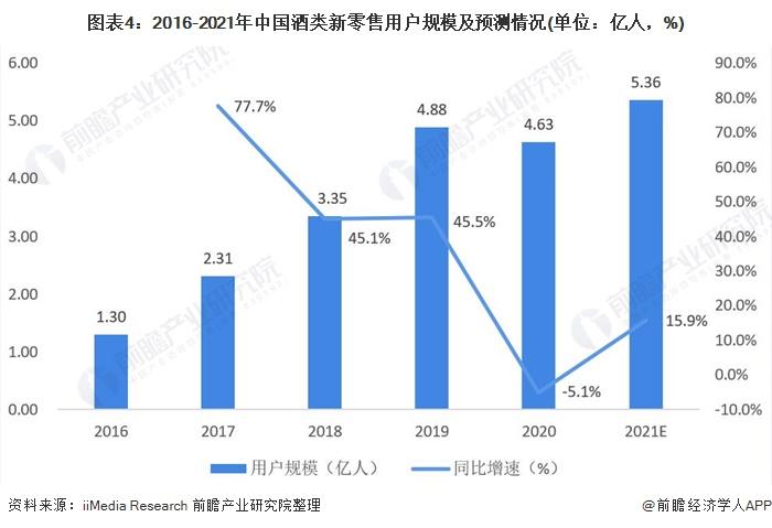 图表4:2016-2021年中国酒类新零售用户规模及预测情况(单位:亿人,%)