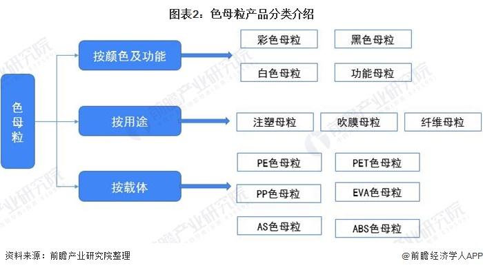 图表2:色母粒产品分类介绍