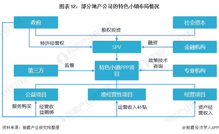 图表12:部分地产公司的特色小镇布局情况
