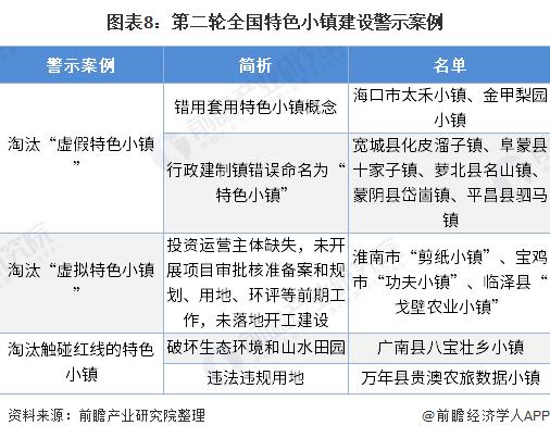 图表8:第二轮全国特色小镇建设警示案例