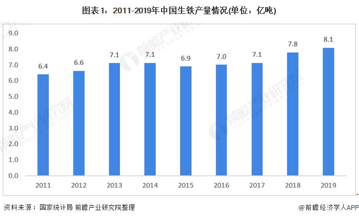 图表1:2011-2019年中国生铁产量情况(单位:亿吨)